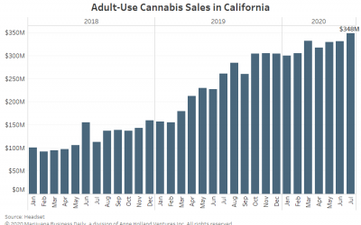 California monthly adult use sales